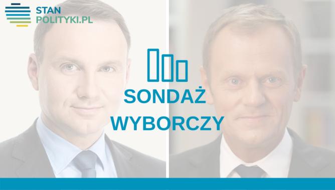 Prezydencki Sondaz IBSP